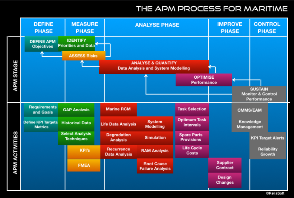 how relmar supports apm in maritime the next step change How RELMAR Supports APM in Maritime – The Next Step Change